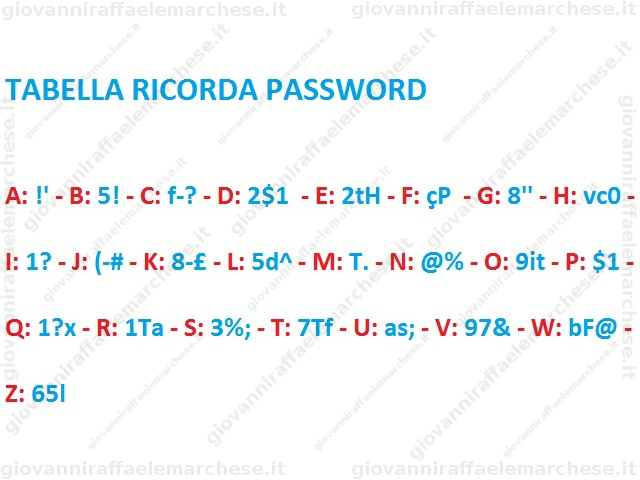 password sicura