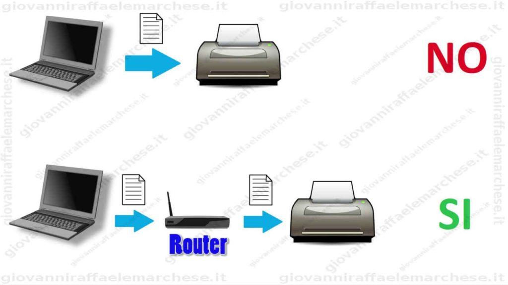 Come configurare una stampante wifi