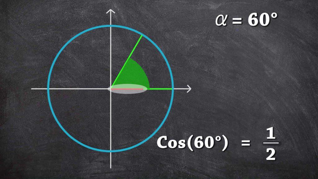 Coseno di 60 gradi sulla circonferenza goniometrica