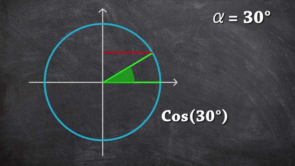 Coseno di 30 gradi sulla circonferenza goniometrica